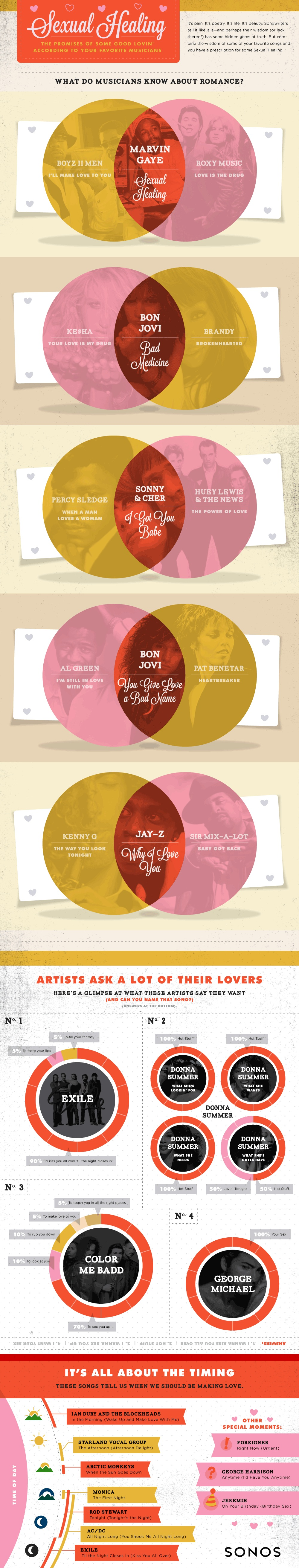 Love Songs Infographic