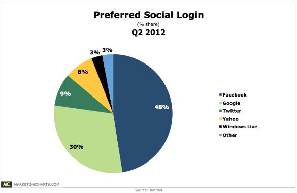 Chart - Social Login Preferences