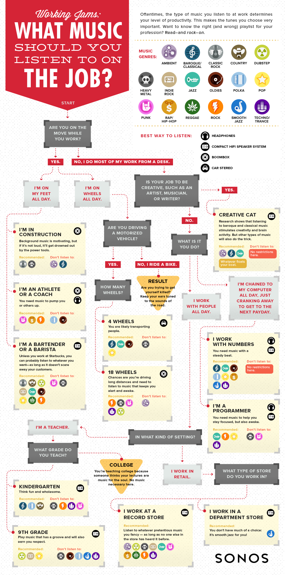 Infographic - Music At Work