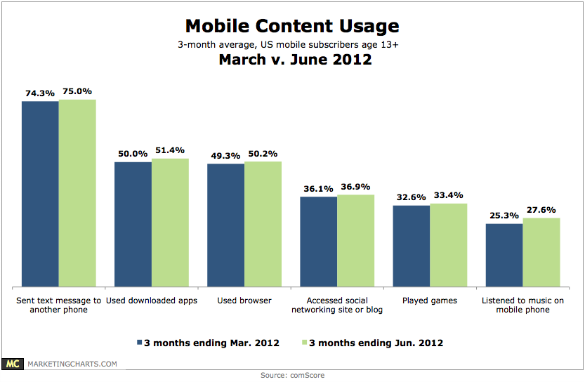 Chart - 27 Percent Of Americans Listen To Music On Their Mobile Phones