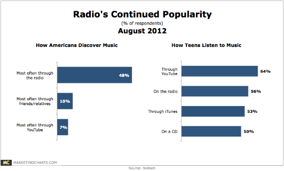 Chart - Music Discovery & Listening Channels Of Americans