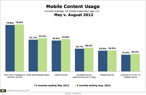 Chart - Mobile Content Use
