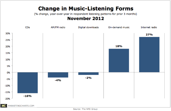 Chart - Music Format Changes