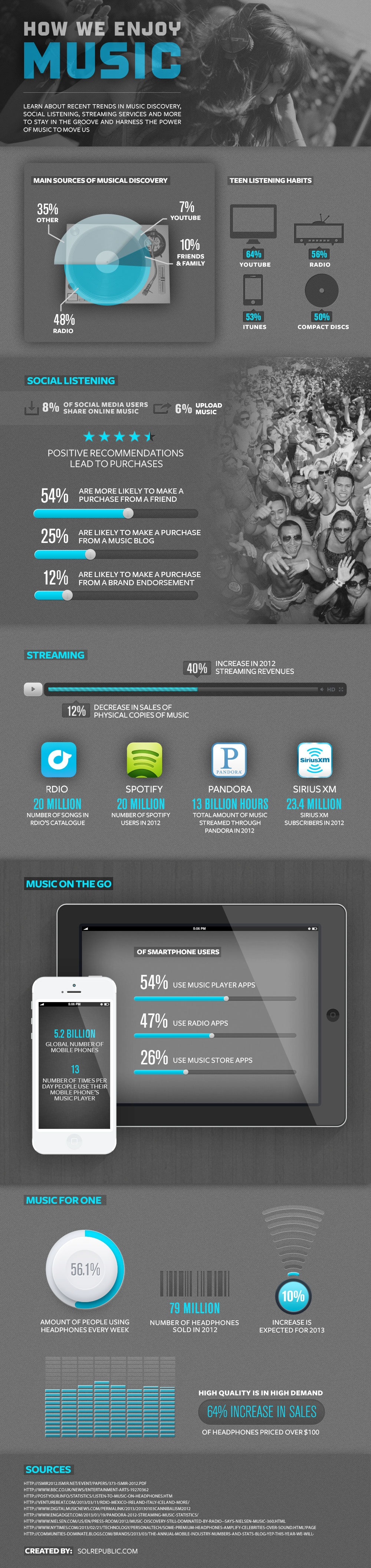Infographic - Social Media & Music Discovery