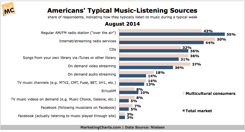 Consumers' Typical Music Listening Sources