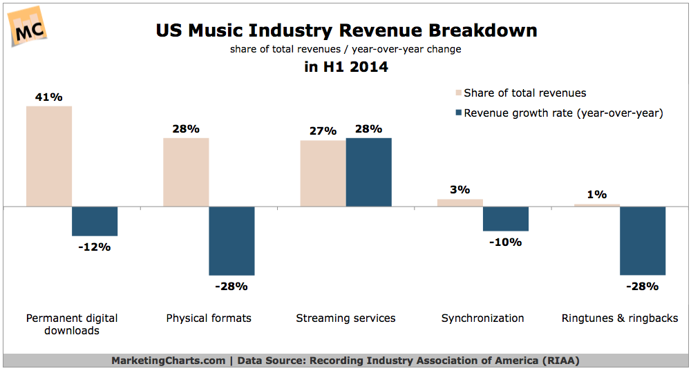 US Music Industry Revenue Breakdown, H1 2014 [CHART]