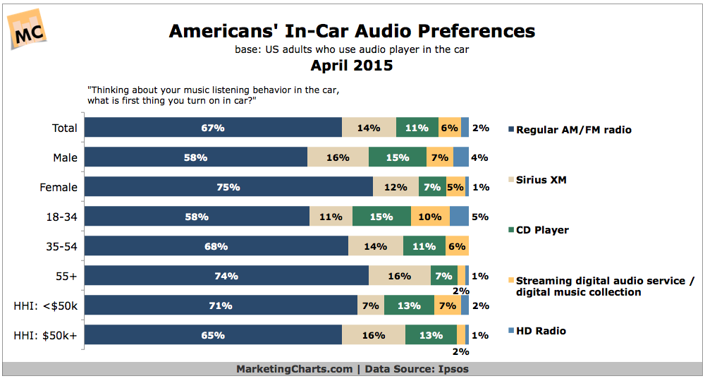 American's Automobile Audio Preferences, April 2015 [CHART]