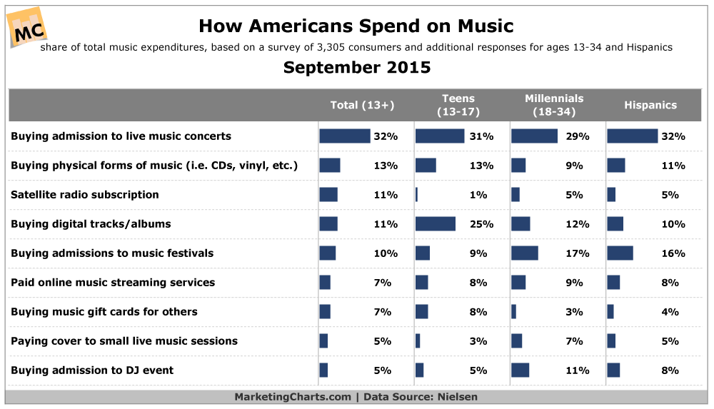 How Americans Buy Music, September 2015 [CHART]