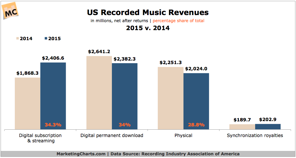 US Recorded Music Revenues By Format, 2014 vs 2015 [CHART]