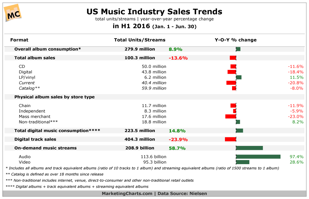 Chart - Music Industry Sales Trends In The US