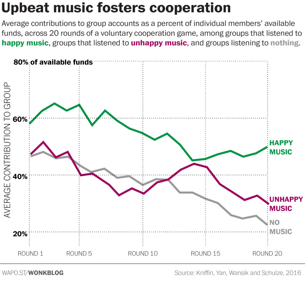 Happy Music Fosters Cooperation