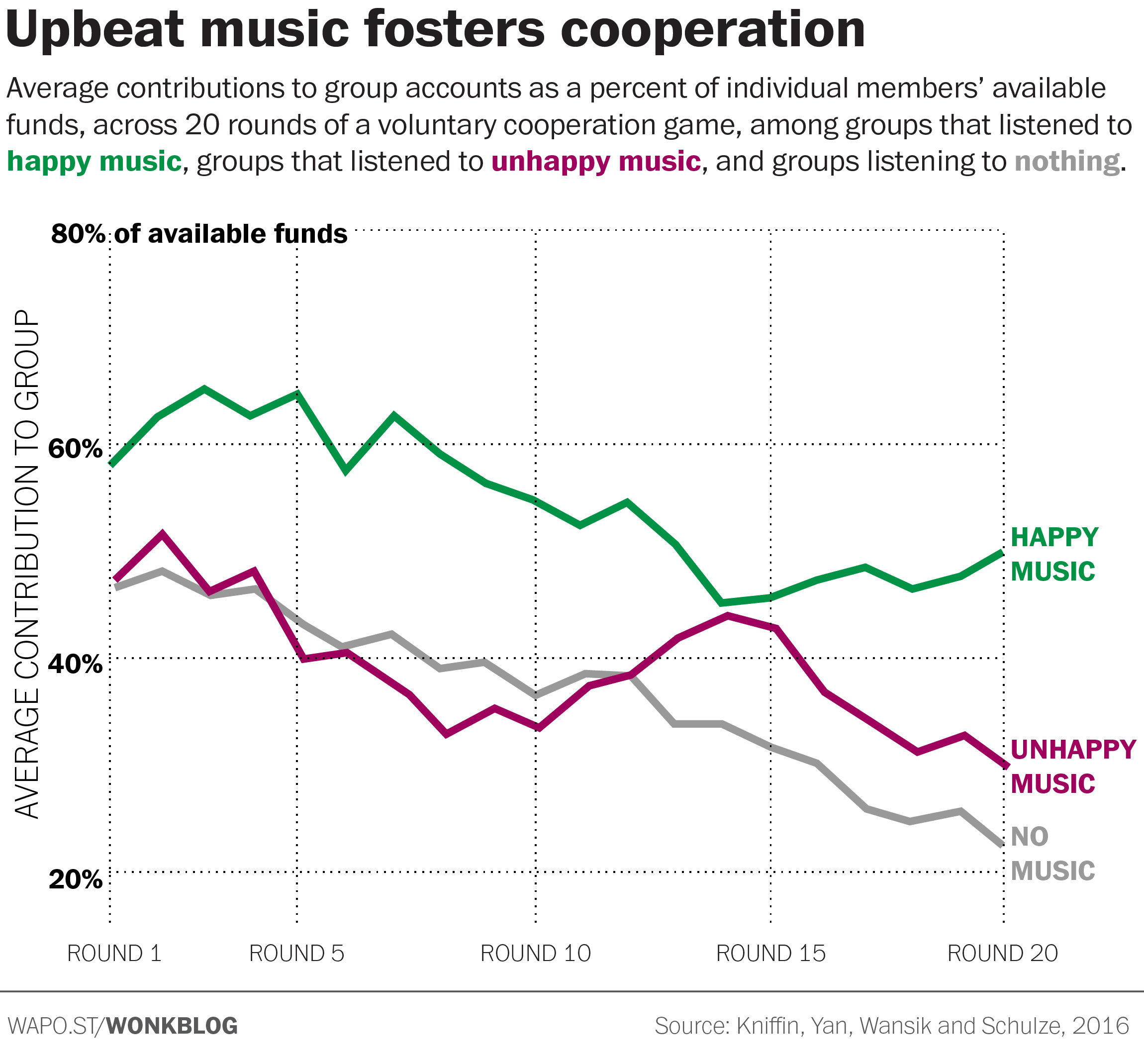 Happy Music Fosters Cooperation [CHART]