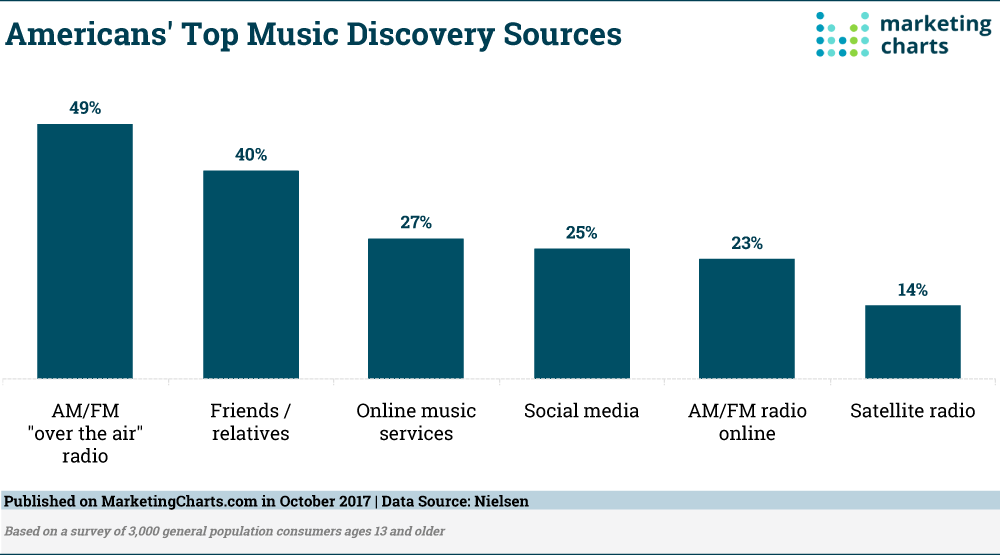 Chart: Top Music Discovery Sources