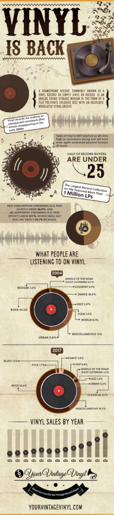 Infographic: Vinyl Records