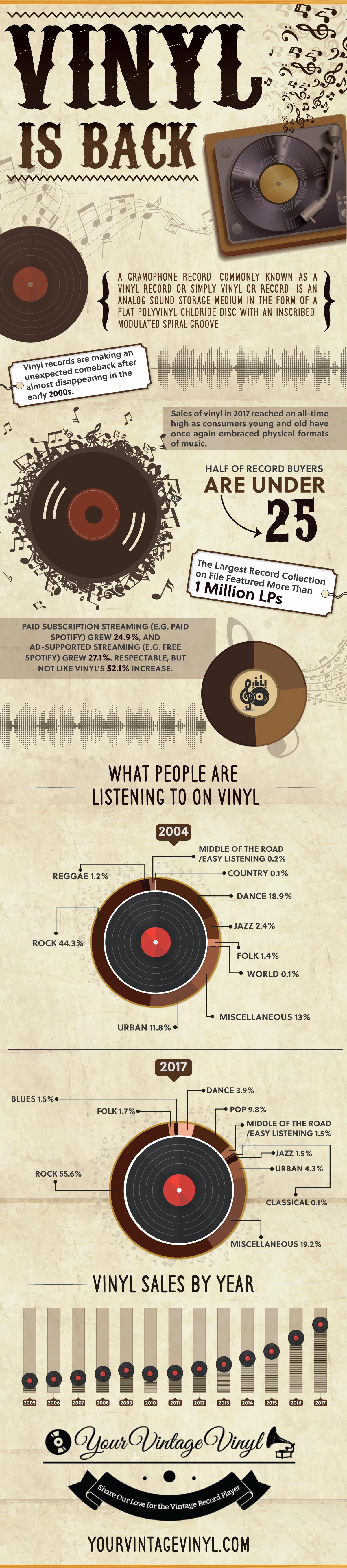 Infographic: Vinyl Records