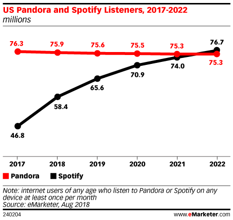Chart: Pandora vs Spotify Users, 2017-2022