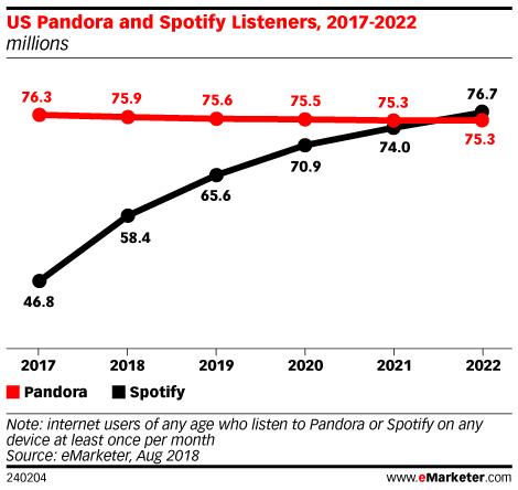 Chart: Pandora vs Spotify Users, 2017-2022