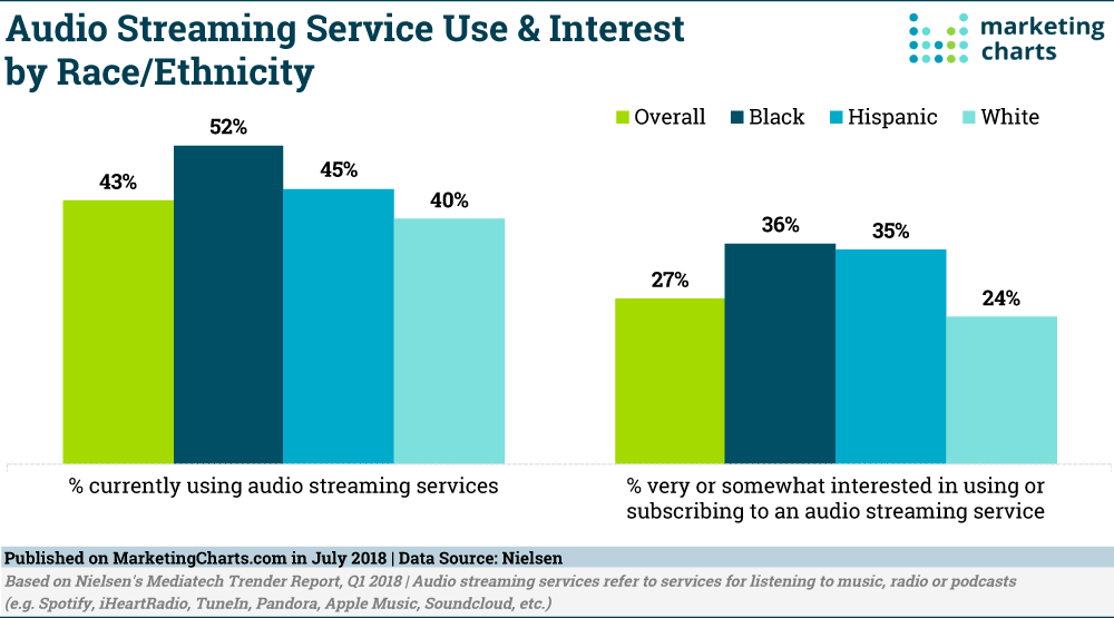 Chart: Audio Streaming Use by Race/Ethnicity